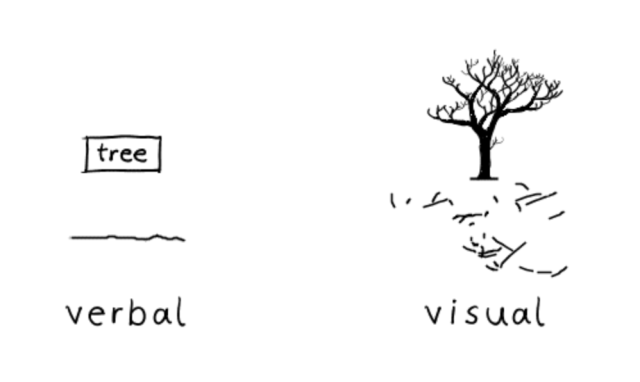 Verbal and Visual